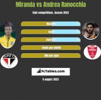 Miranda vs Andrea Ranocchia h2h player stats
