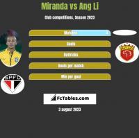Miranda vs Ang Li h2h player stats
