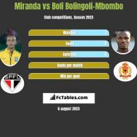 Miranda vs Boli Bolingoli-Mbombo h2h player stats