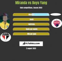 Miranda vs Boyu Yang h2h player stats