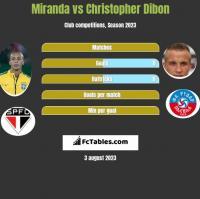 Miranda vs Christopher Dibon h2h player stats