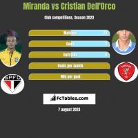 Miranda vs Cristian Dell'Orco h2h player stats
