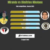 Miranda vs Dimitrios Nikolaou h2h player stats