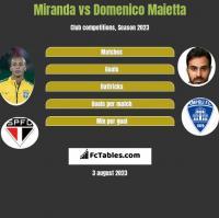 Miranda vs Domenico Maietta h2h player stats