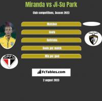 Miranda vs Ji-Su Park h2h player stats