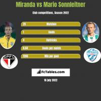 Miranda vs Mario Sonnleitner h2h player stats