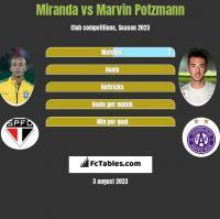 Miranda vs Marvin Potzmann h2h player stats