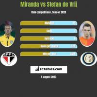 Miranda vs Stefan de Vrij h2h player stats
