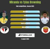 Miranda vs Tyias Browning h2h player stats