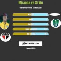 Miranda vs Xi Wu h2h player stats