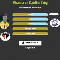 Miranda vs Xiaotian Yang h2h player stats