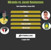 Miranda vs Jacob Rasmussen h2h player stats