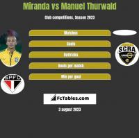 Miranda vs Manuel Thurwald h2h player stats