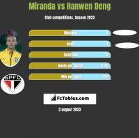 Miranda vs Hanwen Deng h2h player stats