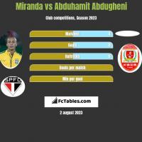 Miranda vs Abduhamit Abdugheni h2h player stats