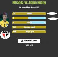 Miranda vs Jiajun Huang h2h player stats