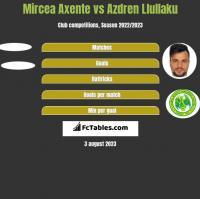 Mircea Axente vs Azdren Llullaku h2h player stats