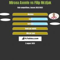 Mircea Axente vs Filip Mrzljak h2h player stats