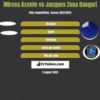 Mircea Axente vs Jacques Zoua Daogari h2h player stats