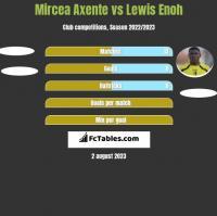 Mircea Axente vs Lewis Enoh h2h player stats