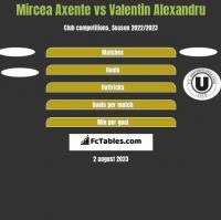 Mircea Axente vs Valentin Alexandru h2h player stats