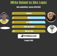 Mirko Boland vs Alex Lopez h2h player stats