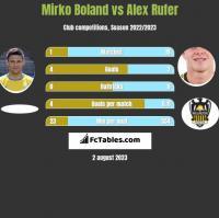 Mirko Boland vs Alex Rufer h2h player stats