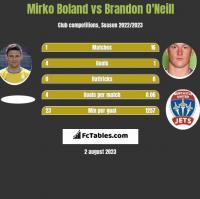 Mirko Boland vs Brandon O'Neill h2h player stats