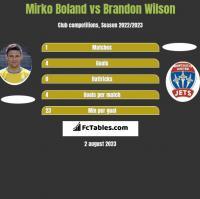 Mirko Boland vs Brandon Wilson h2h player stats