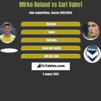 Mirko Boland vs Carl Valeri h2h player stats
