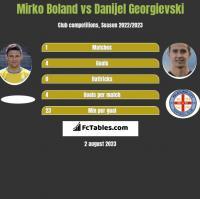 Mirko Boland vs Danijel Georgievski h2h player stats