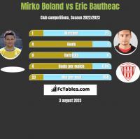 Mirko Boland vs Eric Bautheac h2h player stats