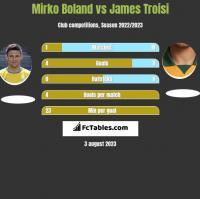 Mirko Boland vs James Troisi h2h player stats