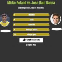 Mirko Boland vs Jose Raul Baena h2h player stats