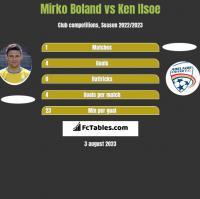 Mirko Boland vs Ken Ilsoe h2h player stats