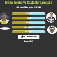 Mirko Boland vs Kosta Barbarouses h2h player stats