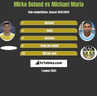 Mirko Boland vs Michael Maria h2h player stats