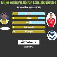Mirko Boland vs Nathan Konstandopoulos h2h player stats