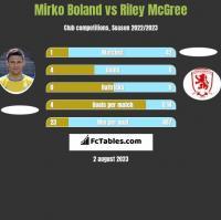 Mirko Boland vs Riley McGree h2h player stats