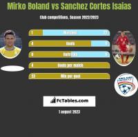 Mirko Boland vs Sanchez Cortes Isaias h2h player stats