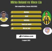 Mirko Boland vs Vince Lia h2h player stats