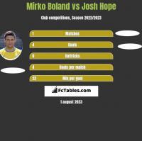 Mirko Boland vs Josh Hope h2h player stats