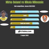Mirko Boland vs Nikola Mileusnic h2h player stats