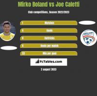Mirko Boland vs Joe Caletti h2h player stats