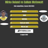 Mirko Boland vs Callum McCowatt h2h player stats