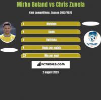 Mirko Boland vs Chris Zuvela h2h player stats