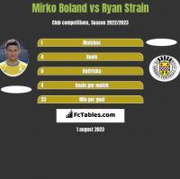 Mirko Boland vs Ryan Strain h2h player stats