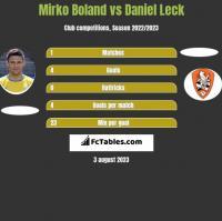Mirko Boland vs Daniel Leck h2h player stats