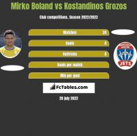 Mirko Boland vs Kostandinos Grozos h2h player stats