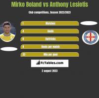 Mirko Boland vs Anthony Lesiotis h2h player stats